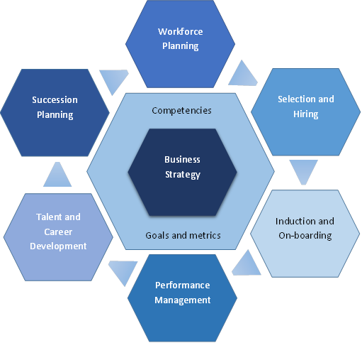 Managing Your Workforce With A Talent Management Balanced Scorecard